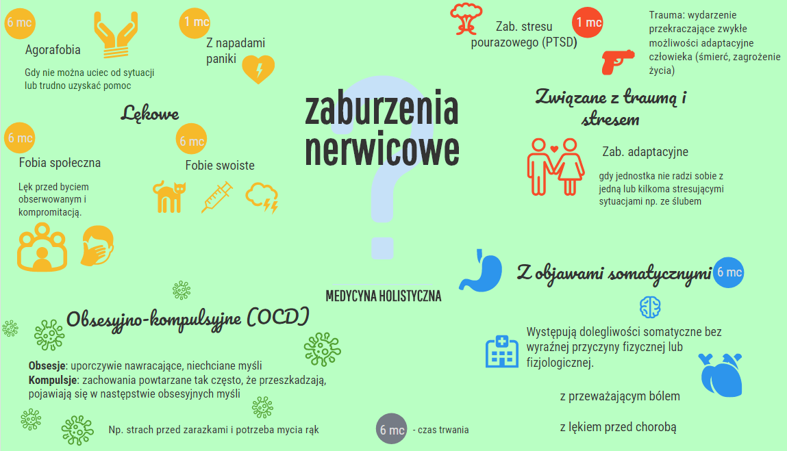 Zaburzenia nerwicowe - rodzaje