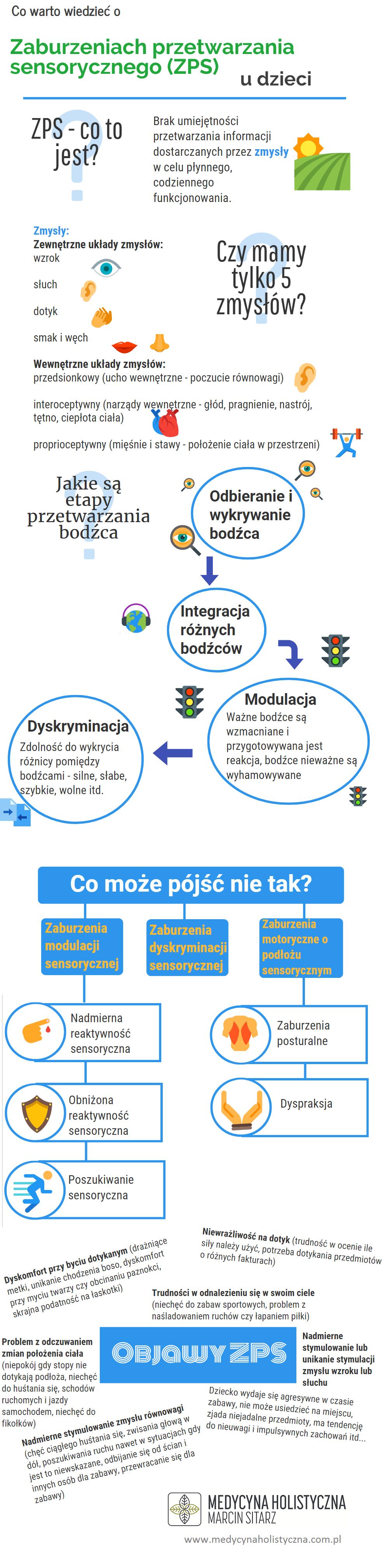 Infografika zaburzenia przetwarzania sensorycznego