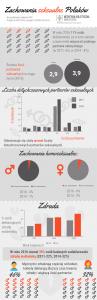 Zachowania seksualne Polaków