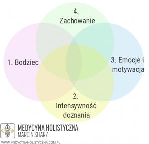 wymiary bólu hypnobirthing po polsku