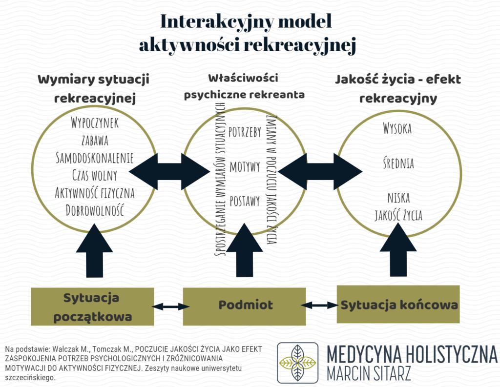 Interakcyjny model aktywności rekreacyjnej Walczaka