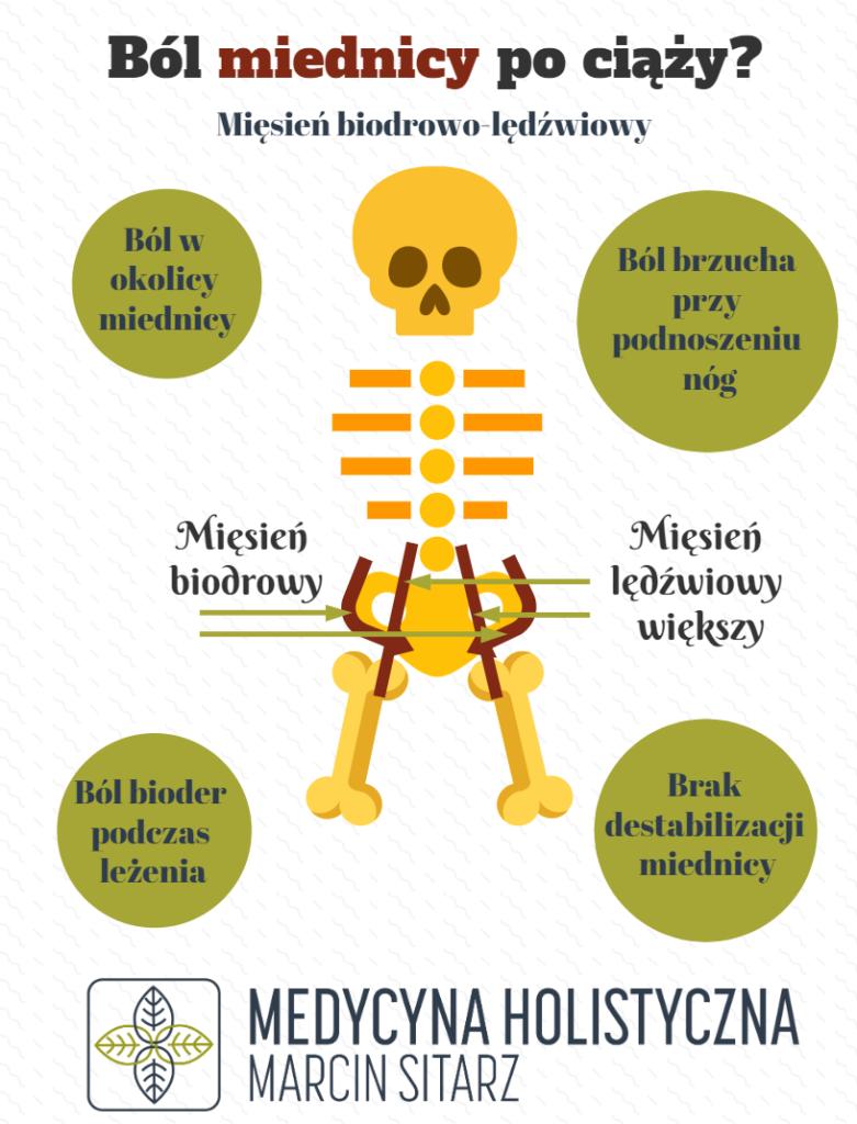 Mięsień biodrowo-lędźwiowy, objawy nadwyrężenia mięśnia biodrowo-lędźwiowego